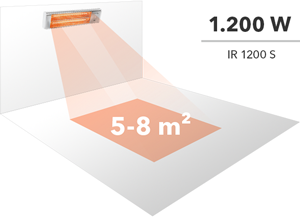 Heating range of a 1,500 W infrared radiant heater