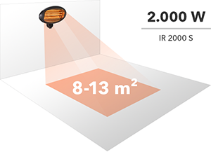 Heating range of a 2,000 W infrared radiant heater